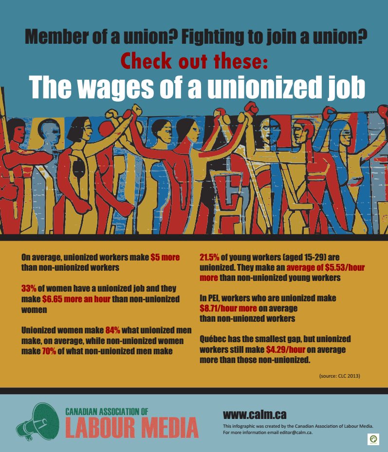 The Wages of a Unionized Job